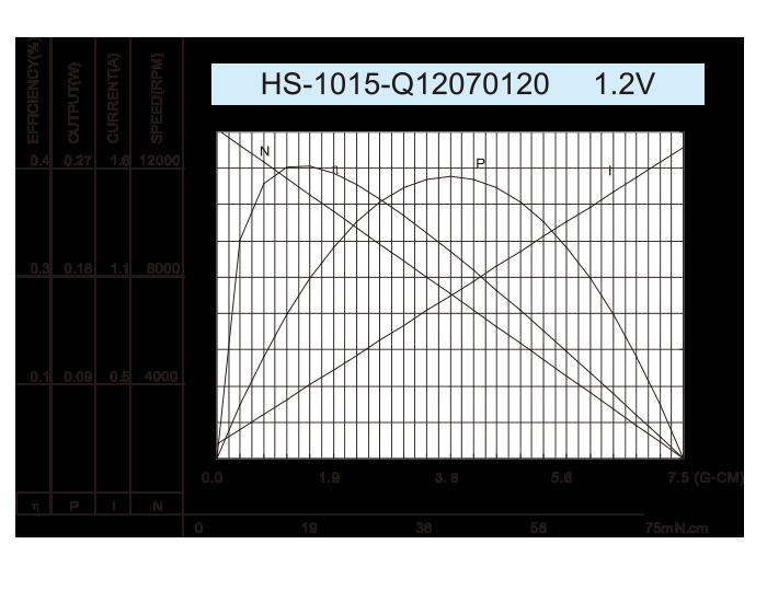 无芯-DC-Motor_HS-1015-Q12070120-1.2V