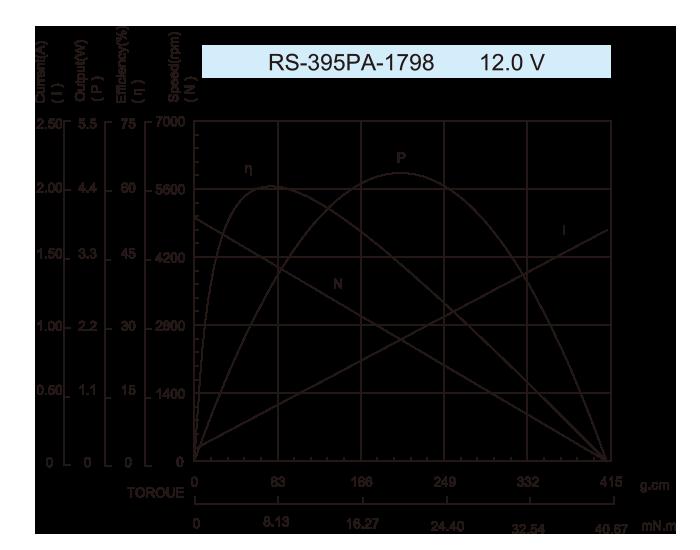 DC-Motor_RS-395PA_1798-12.0V