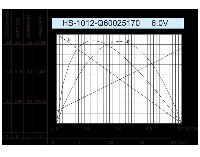 无芯-DC-Motor_HS-1012-Q60025170-6.0V