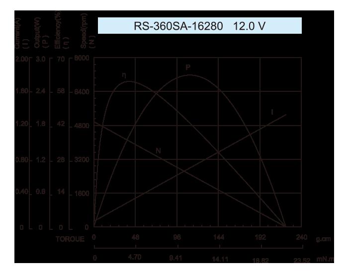 DC-Motor_RS-360SA-16280-12.0V-1