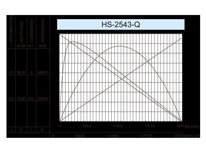 无芯-DC-Motor_HS-2543-Q-